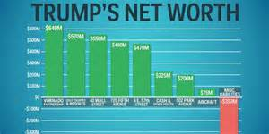 Net Worth donald s actual net worth business insider