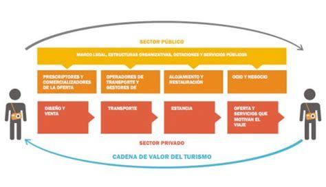 cadena de valor definicion pdf cadena de valor en turismo turismo y sostenibilidad