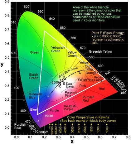 led light spectrum chart ats l e d supplier green life start here led comparison