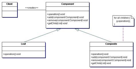 class diagram design design class diagrams