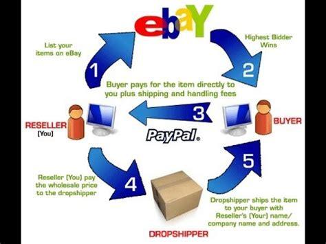 How To Sell On Ebay V The Rest by Best Things To Sell On Ebay Insider Secrets Exposed For