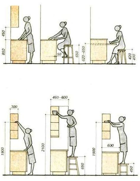 Ergonomic Kitchen Measurements 52 Best Images About Anthropometry On Concept
