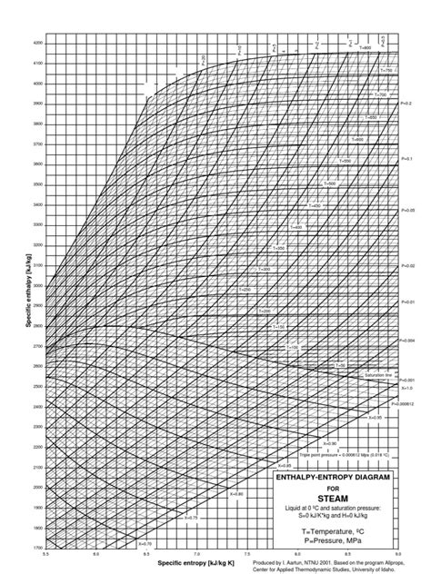 pressure enthalpy diagram for steam mollier chart water