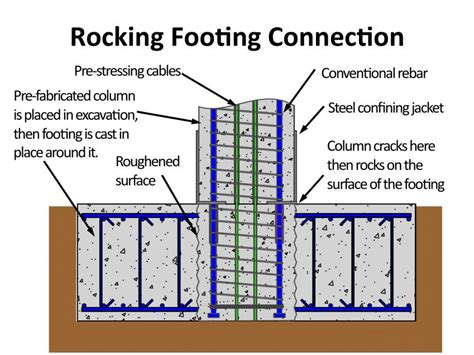 earthquake resistant building design new bridge design improves earthquake resistance reduces