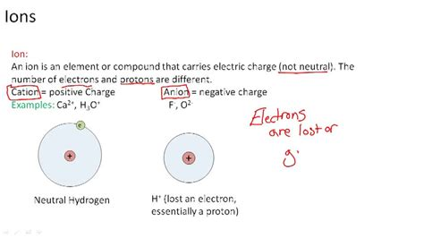 concept review section simple ions cations ck 12 foundation