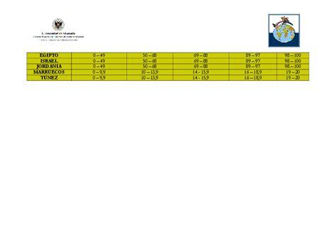 tabla de calificaciones vicerrectorado de internacionalizaci 243 n gt tabla conversi 211 n