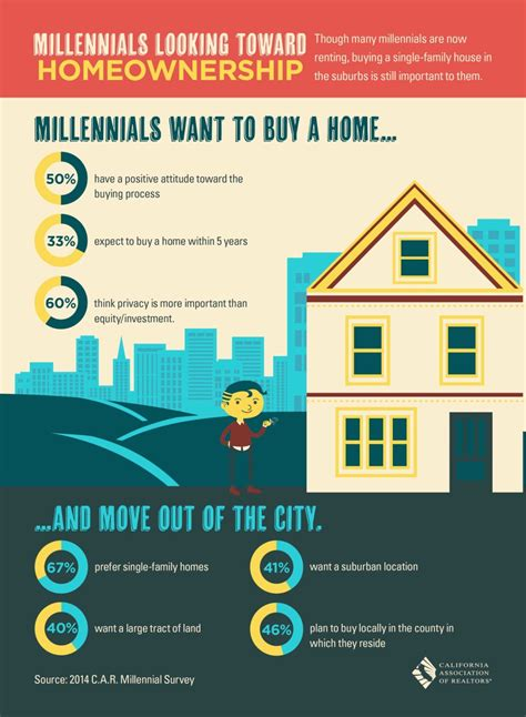 home features millennials want to buy a home bass lake realty
