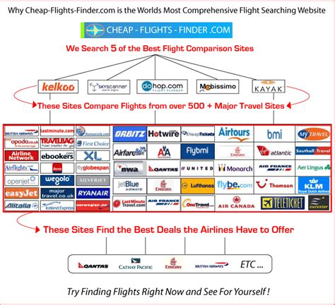 Meta Search Next Generation Of Flight Search Engine Coined Meta Meta Search