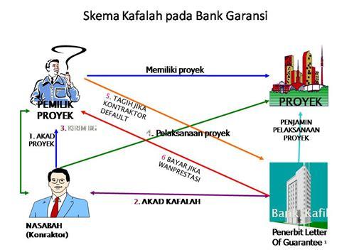 Jasa Letter Of Credit Dan Bank Garansi Ekonomi Islam Kafalah Dan Aplikasinya Di Lembaga Keuangan Islam