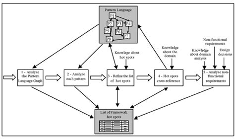 pattern language articles figure 1 process for hot spots identification based on a