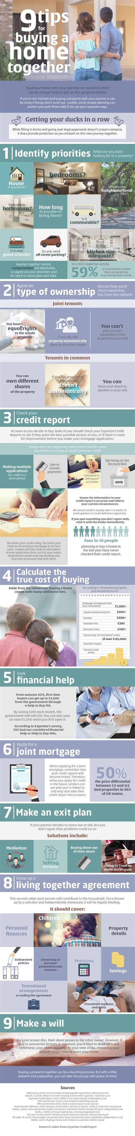 buying a house with a partner infographic important guidelines when buying a house with your partner personal