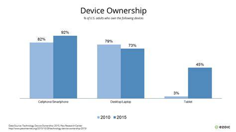 showing desk phone number mobile usage statistics key facts for publishers