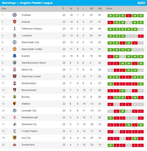 epl table epl chelsea arsenal win see epl latest results and premiere