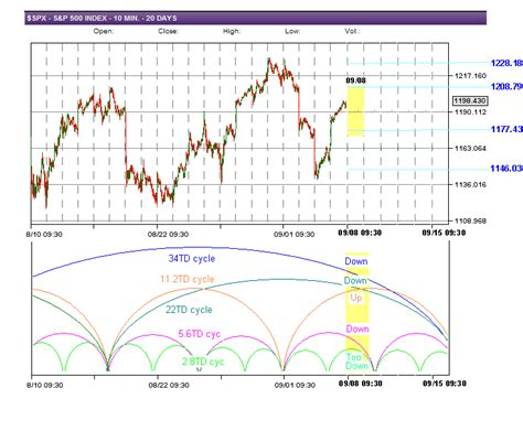swing trade cycles swing trade cycles outlook for 09 08 2011
