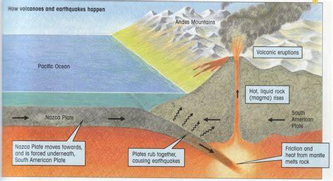 earthquake volcano volcanoes earthquake