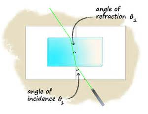 how fast does light travel in water vs air refraction