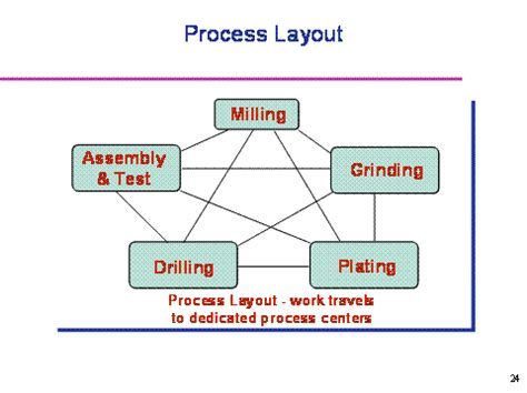 layout of process m dc facility layout