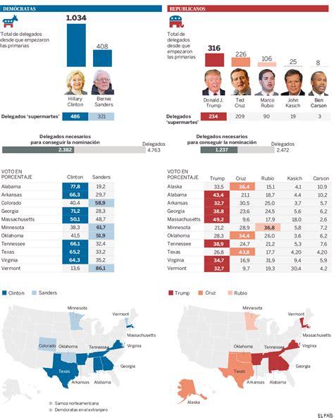 mapaor de elecciones usa 2016 resultados del supermartes 2016 actualidad el pa 205 s