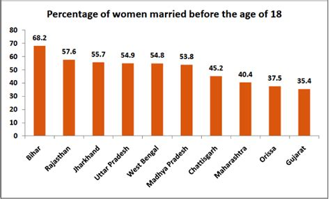 Early 20s marriage statistics among christians