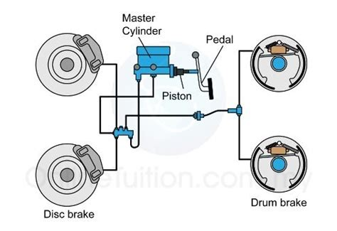 Formula Minyak Touch why is hydraulic fluid used to operate brakes quora