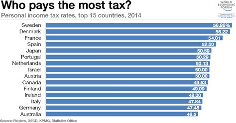 2015 2016 tax rates have been added to the calculator obama tax return shows the tax man is global