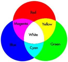 what color does and white make color mixing