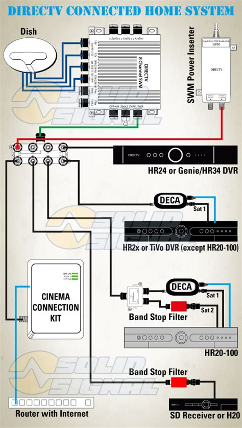 directv genie connection diagram directv cinema connection kit decabb1r0 from solid signal