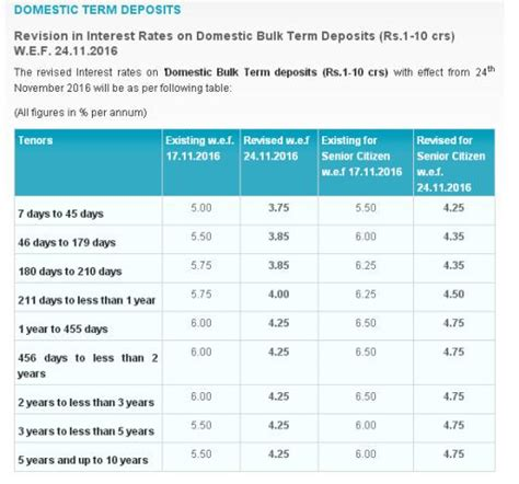 Alphaideas by Sbi Cuts Deposit Rates To Unbelievable Levels Alpha Ideas
