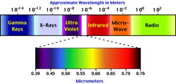 what is the order of colors with increasing temperature the radiant what is radiation