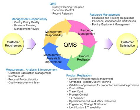 Spil Device Quality Management System Template