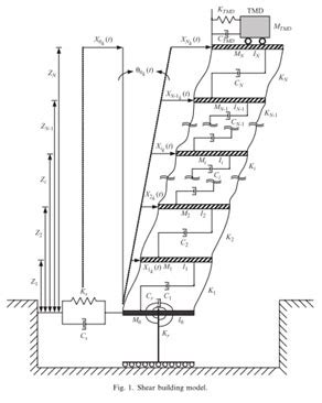 design criteria for vibrations due to walking ding technologies for tall buildings new trends in