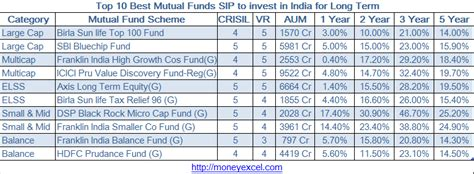 best sip investment top 10 best funds sip to invest in india for term
