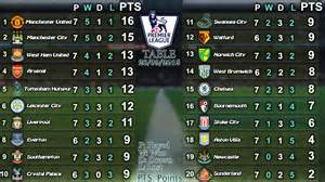 Premiership Football Table Premier League Results League Table 26 09 2015