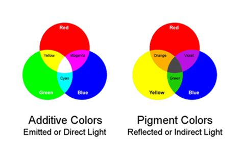 Primary Colors Of Light by Image Light And Pigment Primary Colors