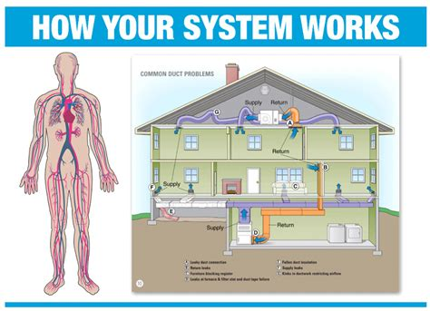 how heating systems work ventilation services in york county yorktown poquoson furnaces