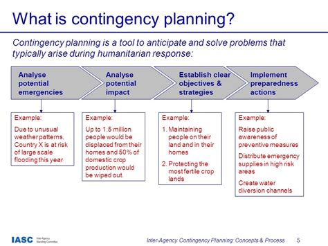 Inter Agency Contingency Planning Concepts Process Ppt Video Online Download Strike Contingency Plan Template