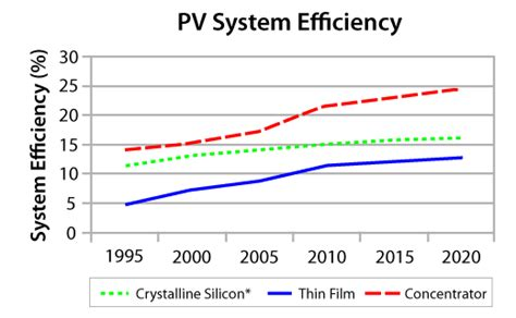 Efficiency Of Solar Pv Then Now And Future Solar Photovoltaic