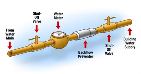 Plumbing Backflow by The Home Cottage Or Commercial Property Buyer Needs To