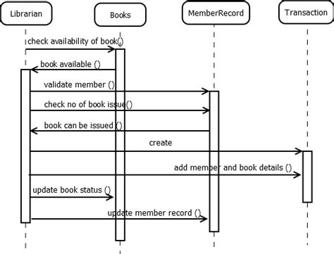 library system sequence diagram kundan chaudhary prepare a sequence diagram for issuing a