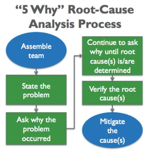 Generating Value By Using 5 Why Root Cause Analysis Value Generation Partners Vblog 5 Whys Root Cause Analysis Template