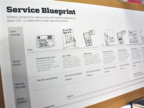 service design blueprint template copenhagen institute of interaction design 187 seam city