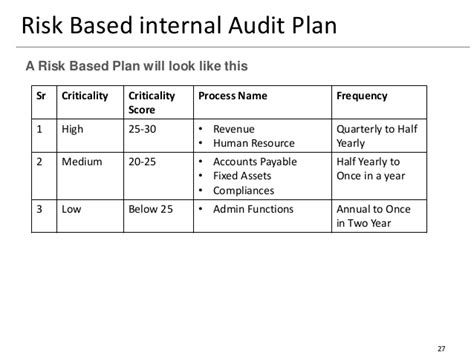 23 Images Of Risk Based Auditing Template Diygreat Com Audit Strategic Plan Template