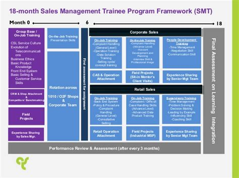 Mba Management Trainee Programs by Csl Graduate Trainee Program 2014
