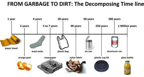 do resistors degrade time do resistors degrade time 28 images downloads waste warriors how does it take to decompose