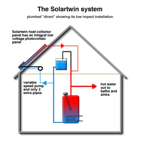 Solar Plumbing by Solar Energy Panels Plumbing Summary From Solartwin Solartwin From Genfit