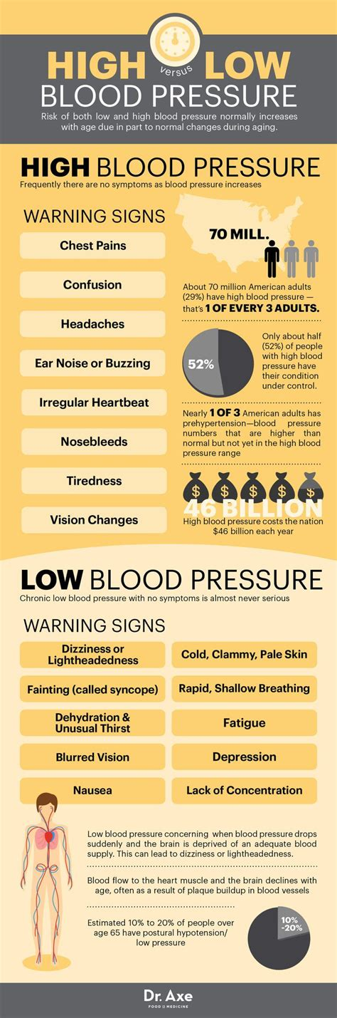 Detox Symptoms High Blood Pressure by 25 Best Ideas About High Blood Pressure On