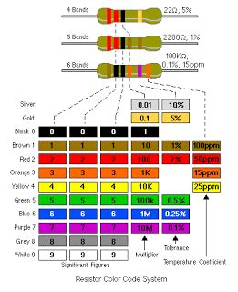 resistor color coding in electronics iffi technology micro electronics collor coding for resistors