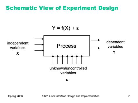 experimental design model selection 6 831 l27 experiment design analysis