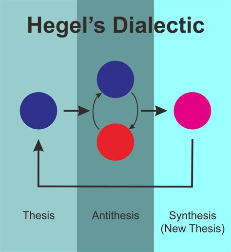 hegel and the trinity the book of threes - Hegel Dialectic