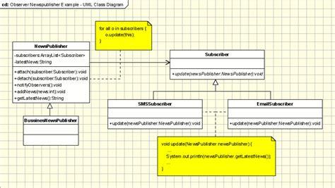 observer pattern java swing exle observer design pattern in object oriented programming